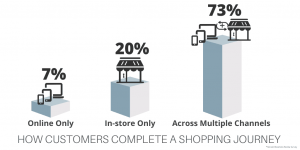 Omnichannel retail strategy shopping store
