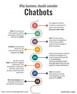 chatbot automation stats
