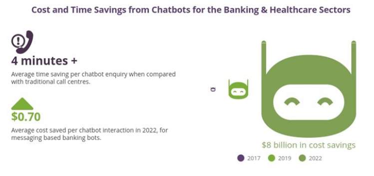 cost and time saving from chatbot