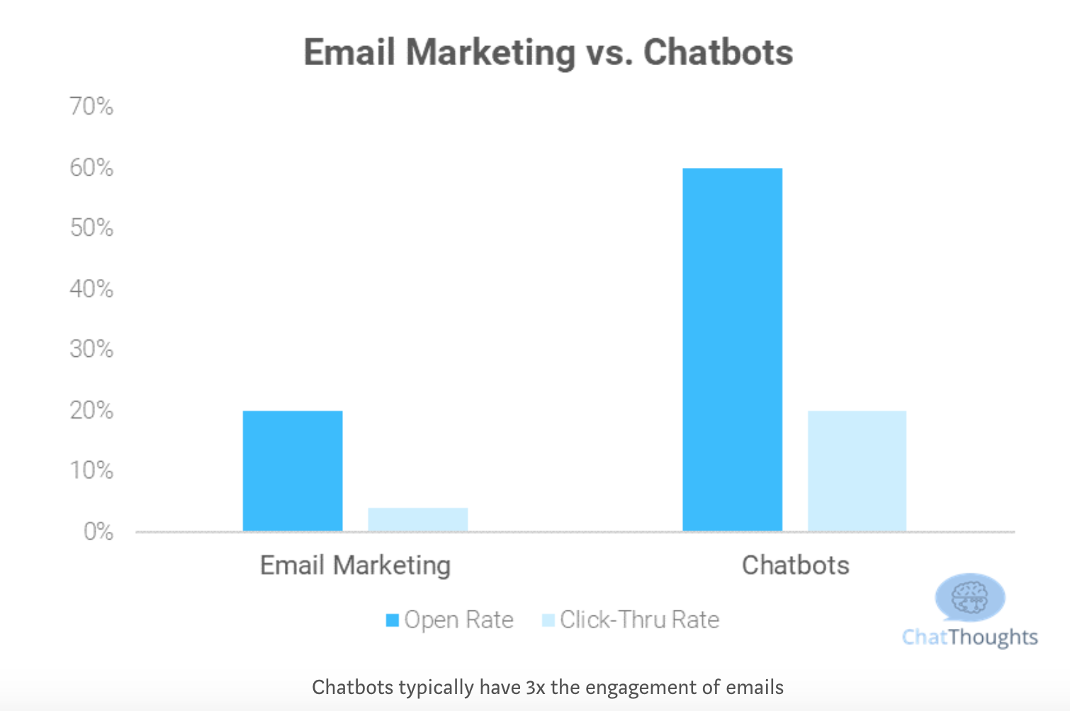 Email Marketing vs Chatbot