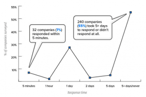 chat flow of saas website response-time
