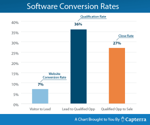 software-conversion-rates-capterra