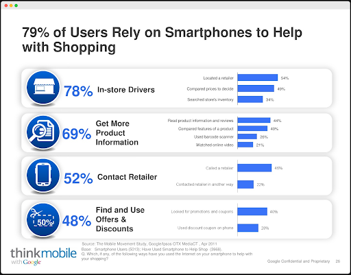 smartphones stats for shopping