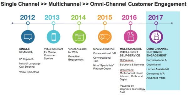 Omnichannel customer engagement