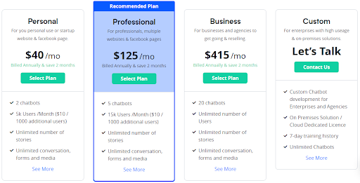 Pricing Structure of Botsify