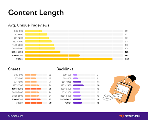the importance of long-form content