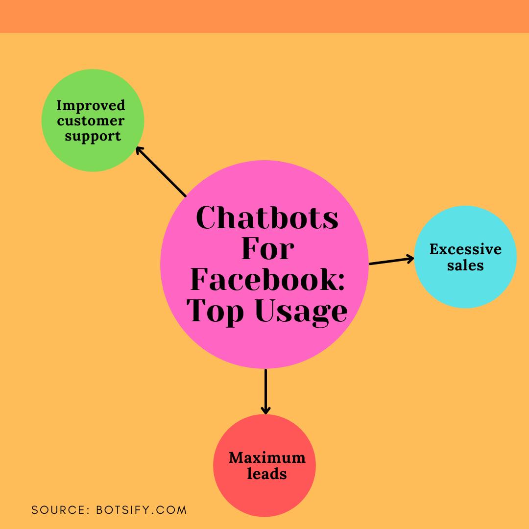 chatbot for facebook