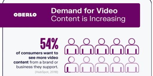 oberlo- demand for video