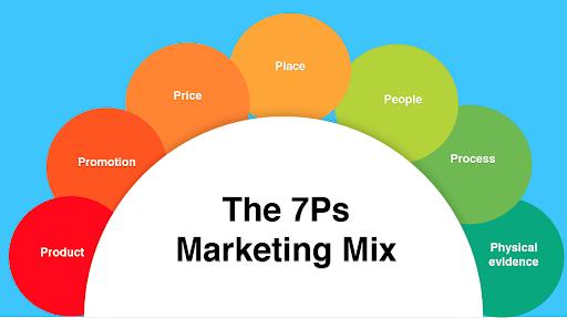 7ps-marketing-mix