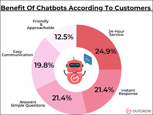 agency for chatbot